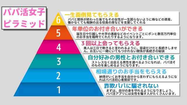 パパ活女子ピラミッド